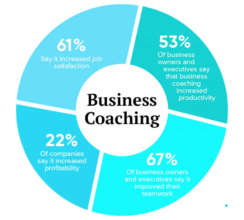Business Coaching For Success